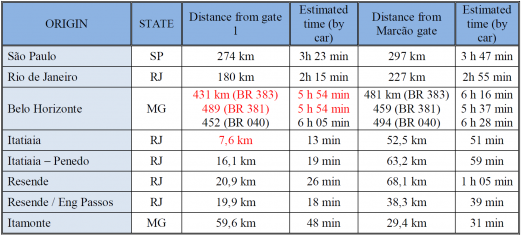 distance table pni